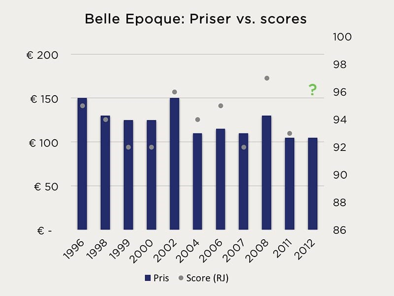 Belle Epoque: Priser vs. scores